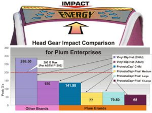 Plum's® ASTM Impact Chart ProtectaCap® Custom-Fitting Protective Headgear ProtectaCap+Plus® Advanced Fall Safety Protective Helmet